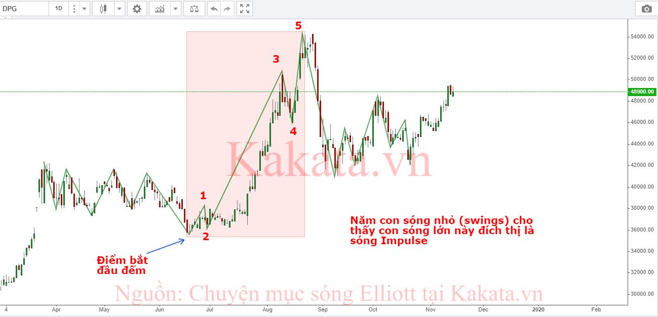 cach-nhan-biet-song-day-song-dieu-chinh-bang-so-luong-con-song-nho-kakata-1.png