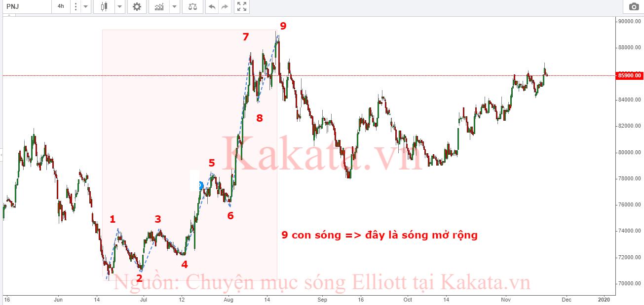 cach-nhan-biet-song-day-song-dieu-chinh-bang-so-luong-con-song-nho-kakata-2.png