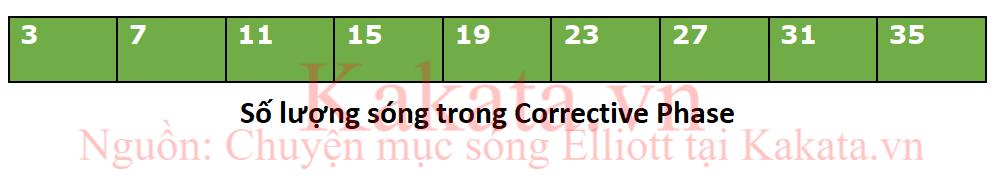 cach-nhan-biet-song-day-song-dieu-chinh-bang-so-luong-con-song-nho-kakata-5.png