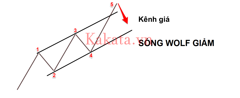 chia-se-code-ve-va-loc-song-wolf-huyen-thoai-cho-amibroker-kakata-1.png