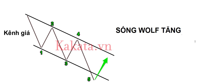 chia-se-code-ve-va-loc-song-wolf-huyen-thoai-cho-amibroker-kakata-2.png