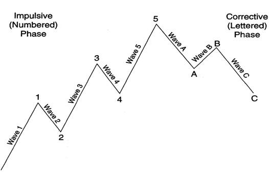 chuyen-de-song-can-bang-symmetry-su-that-bi-che-giau-o-hoc-thuyet-song-elliott (2).jpg