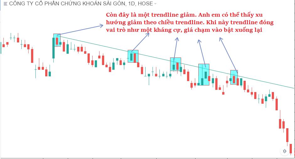 co-ban-ve-duong-xu-huong-trendline-3.png