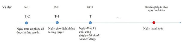 co-tuc-va-ngay-giao-dich-khong-huong-quyen-kakata-1.png
