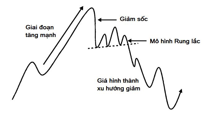 dau-hieu-nhan-biet-thoi-diem-thi-truong-tai-tich-luy-tai-phan-phoi-kakata-1.png