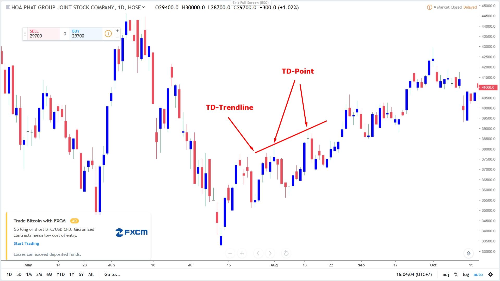 dau-tu-theo-phong-cach-thomas-demark-phan-2-ve-trendline (2).jpg