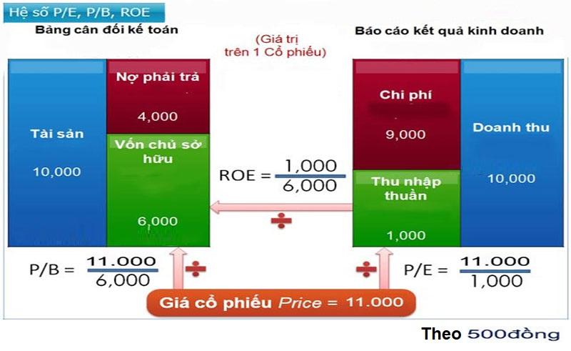 hoc-phan-tich-co-ban-huong-dan-dinh-gia-co-phieu-nhanh-va-don-gian-bang-phuong-phap-p-b-4.jpg
