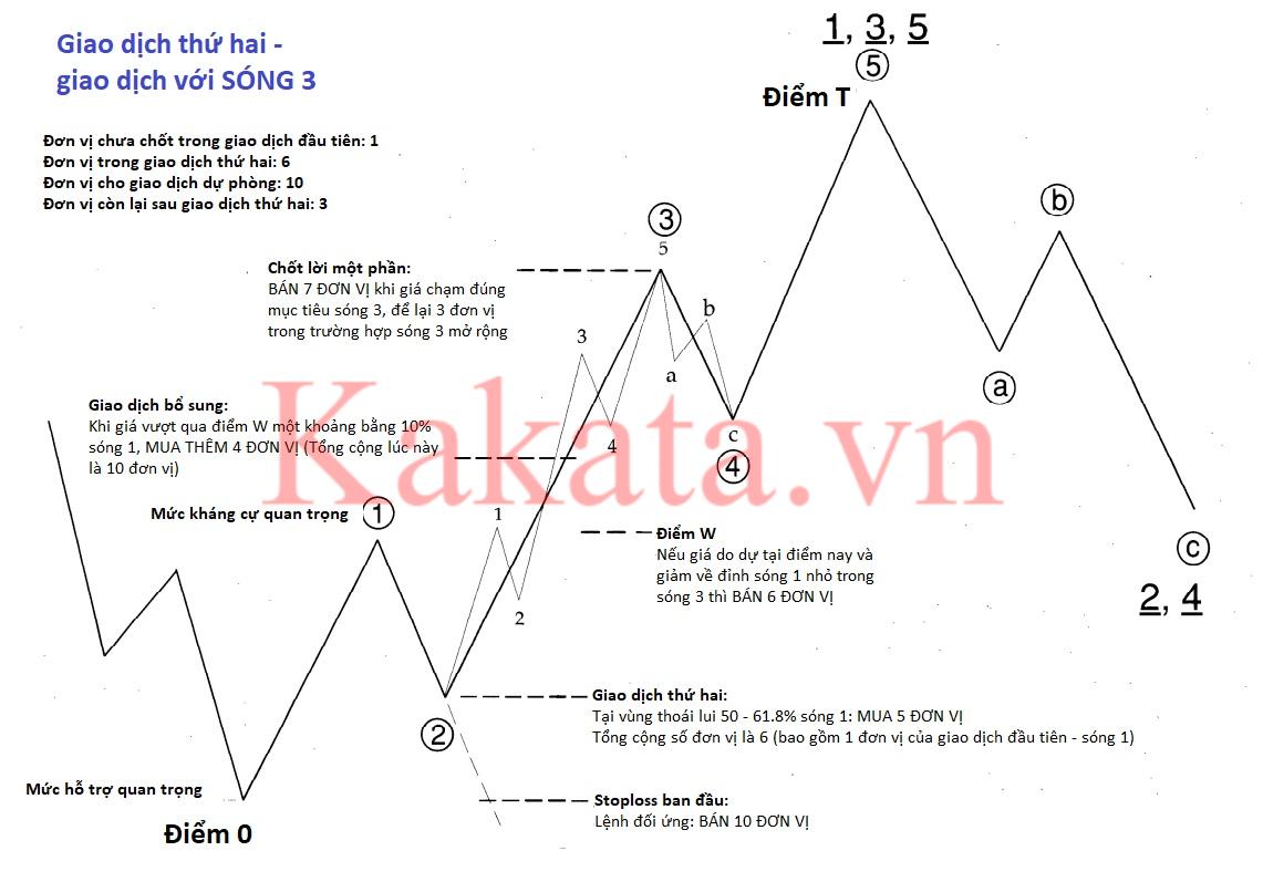 huong-dan-len-ke-hoach-giao-dich-song-elliott-nhanh-chong-va-hieu-qua-kakata-1.png