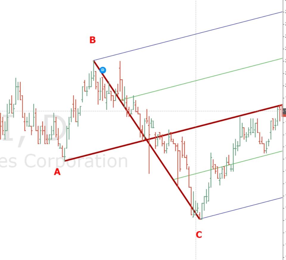 lop-hoc-andrews-pitchfork-can-ban-bai-2-nghe-thuat-ve-duong-median-line (3).jpg