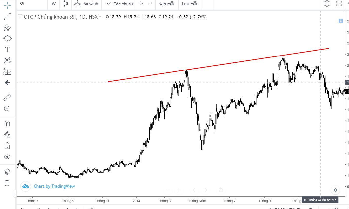 lop-hoc-andrews-pitchfork-can-ban-bai-5-cach-su-dung-chuyen-sau-duong-median-line (3).jpg