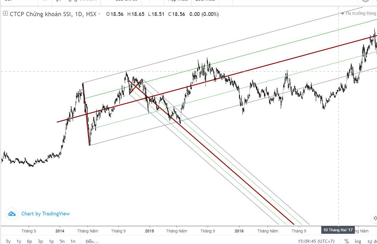 lop-hoc-andrews-pitchfork-can-ban-bai-5-cach-su-dung-chuyen-sau-duong-median-line.jpg