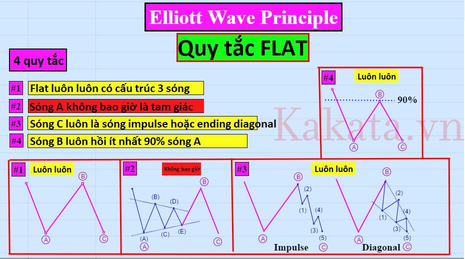 nguyen-ly-song-elliott-giao-dich-nhu-the-nao-khi-gap-song-flat-kakata-4.png