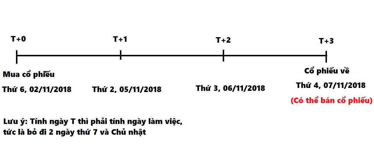 nhung-khai-niem-thong-dung-ve-chung-khoan-va-dau-tu-chung-khoan-phan-1-3.png