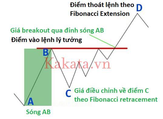 phuong-phap-chon-diem-mua-ban-voi-cong-cu-fibonacci-huyen-thoai-kakata-1.png