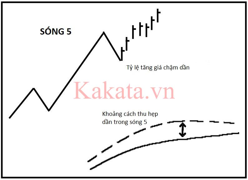 phuong-phap-dem-song-de-dang-hon-voi-cong-cu-elliott-oscillator-kakata-2.png