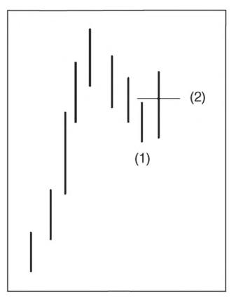 phuong-phap-landry-dave-khi-pullback-that-bai-lan-mot-thi-chung-ta-lam-gi (2).jpg