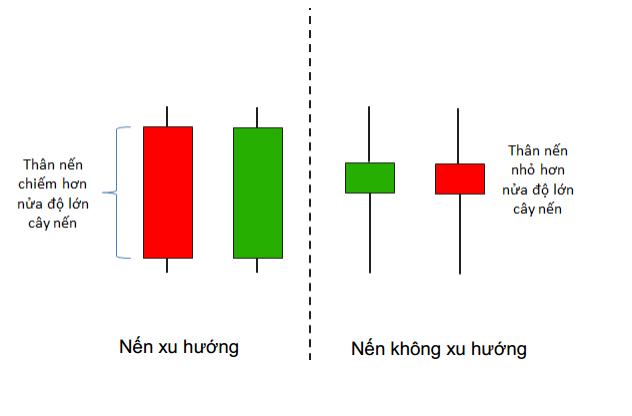 price-action-nang-cao-phan-3-mo-hinh-nen-xu-huong-that-bai-1.png