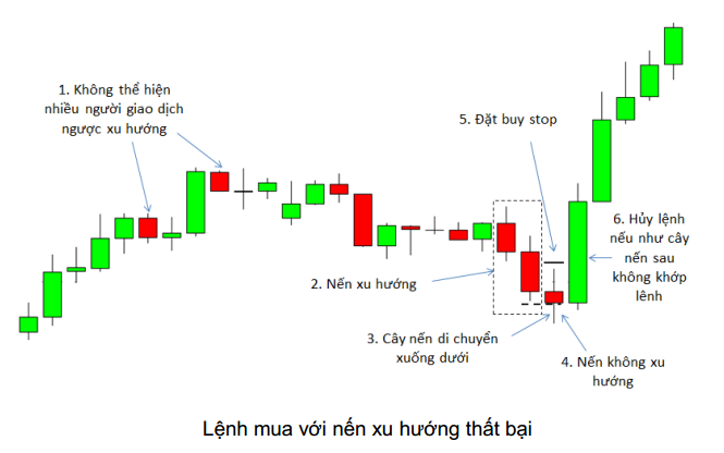 price-action-nang-cao-phan-3-mo-hinh-nen-xu-huong-that-bai-2.png