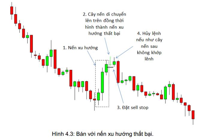 price-action-nang-cao-phan-3-mo-hinh-nen-xu-huong-that-bai-.png