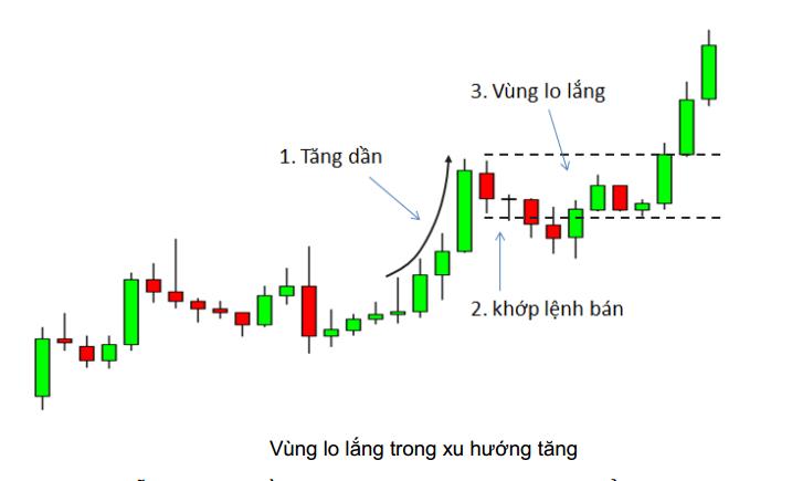 price-action-nang-cao-phan-5-mo-hinh-vung-lo-lang-kakata-1.png
