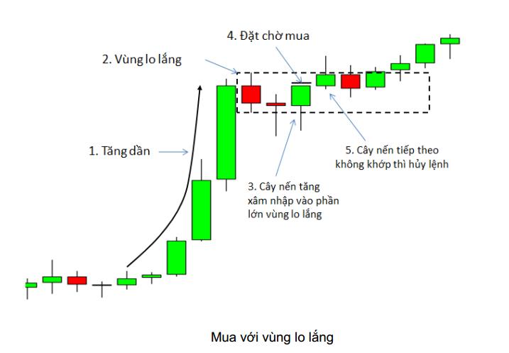price-action-nang-cao-phan-5-mo-hinh-vung-lo-lang-kakata-2.png