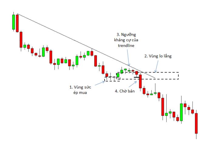 price-action-nang-cao-phan-5-mo-hinh-vung-lo-lang-kakata-3.png