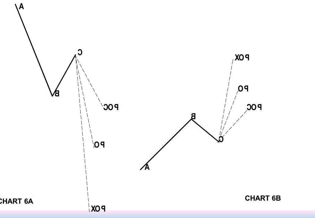 su-dung-fibonacci-theo-phong-cach-cua-dinapoli-phan-2 (3).jpg