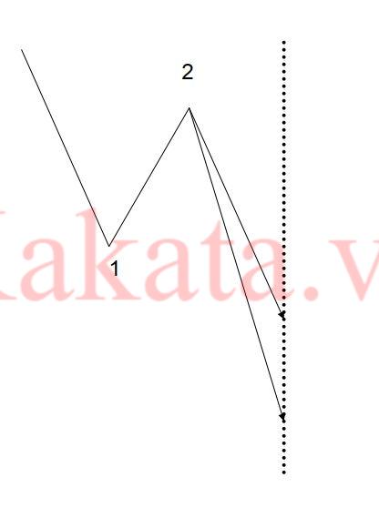 thuc-hanh-dem-song-va-giao-dich-voi-nguyen-ly-song-elliott-kakata-6.png