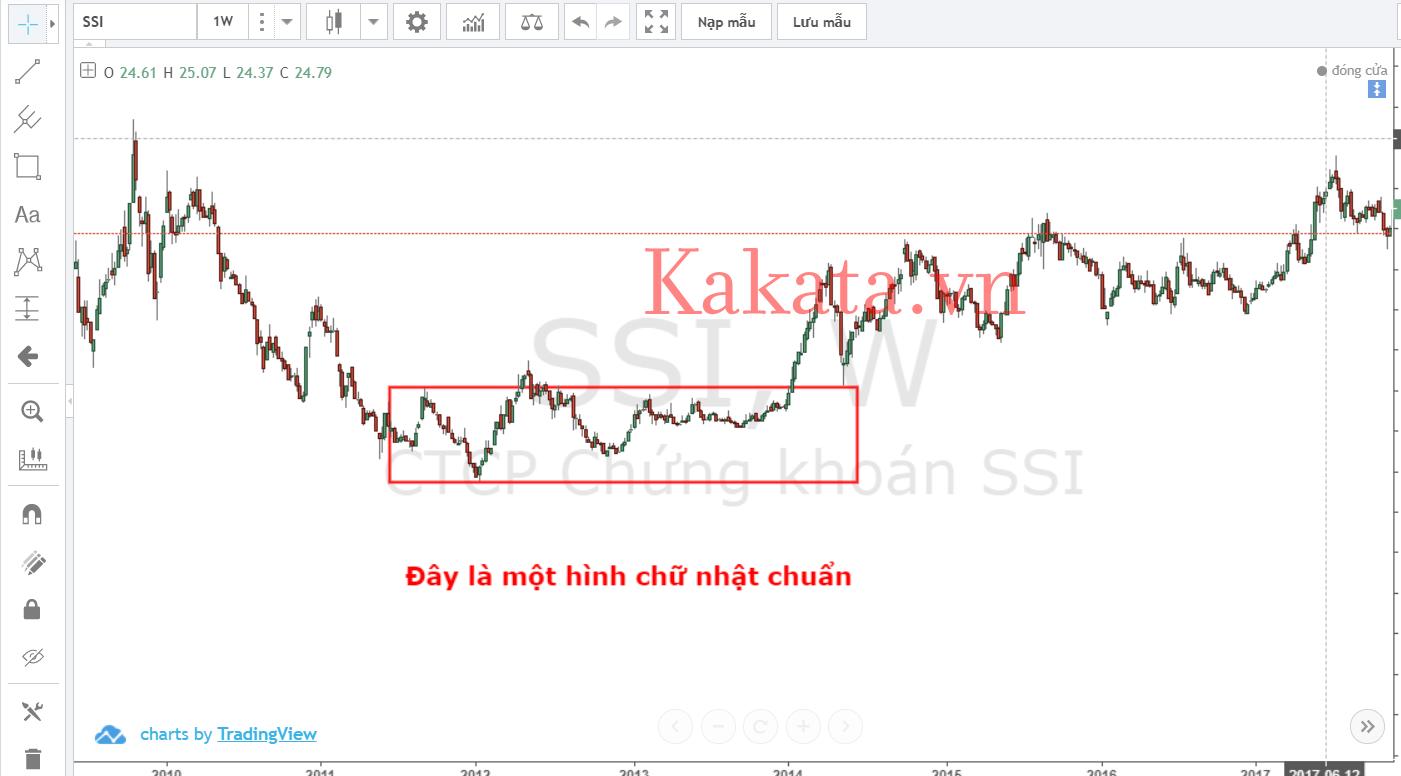 trading-voi-chiec-hop-darvas-cai-tien-ket-hop-con-so-fibonacci-va-con-so-lucas-kakata-1.png