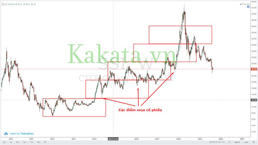 trading-voi-chiec-hop-darvas-cai-tien-ket-hop-con-so-fibonacci-va-con-so-lucas-kakata-2.png