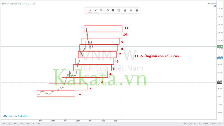 trading-voi-chiec-hop-darvas-cai-tien-ket-hop-con-so-fibonacci-va-con-so-lucas-kakata-5.png