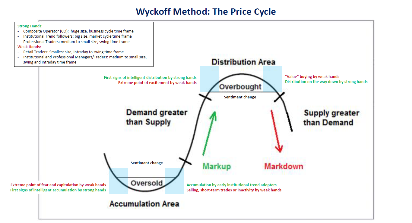 wyckoff-method-ung-dung-quy-luat-nhan-qua-kakata.png