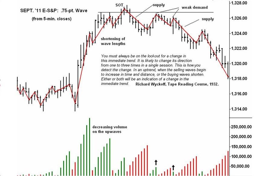wyckoff-wave-weis-wave-kakata-1.jpg