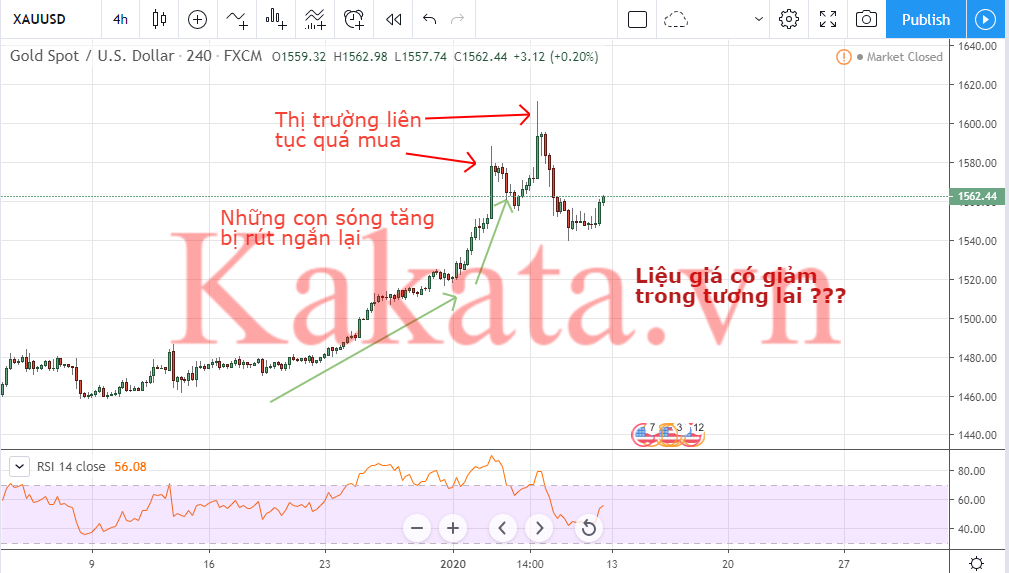 xac-dinh-dinh-day-thi-truong-bang-phuong-phap-doc-hanh-dong-gia-price-action-kakata-3.png