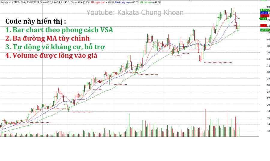 code-amibroker-bar-chart-vsa-wyckoff-kakata-1.png