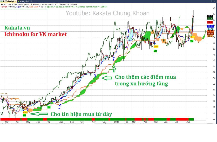 code-amibroker-ichimoku-for-vn-stock-market-1.png