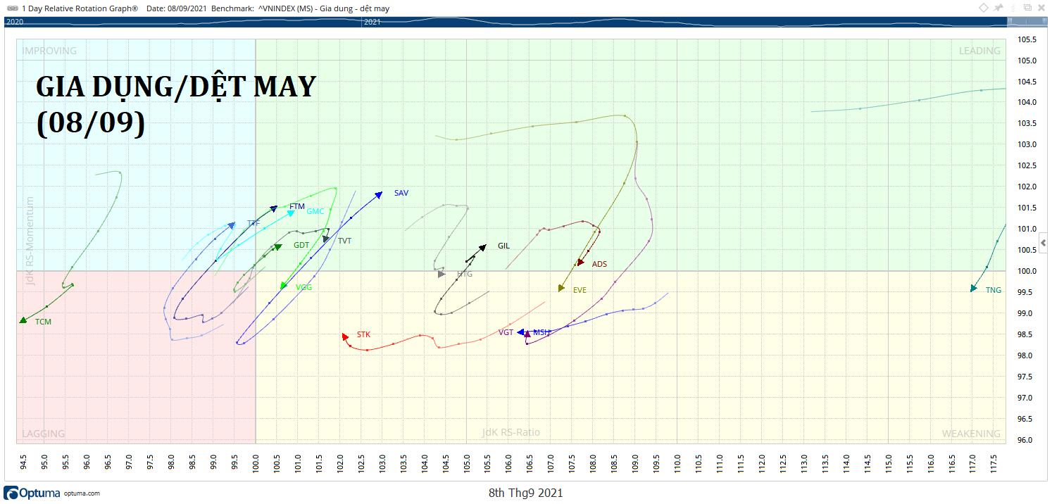 DET-MAY-rrg-chart-kakata-daily.png