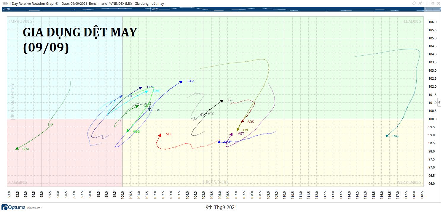 GIA-DUNG-DET-MAY-rrg-chart-kakata-daily.png