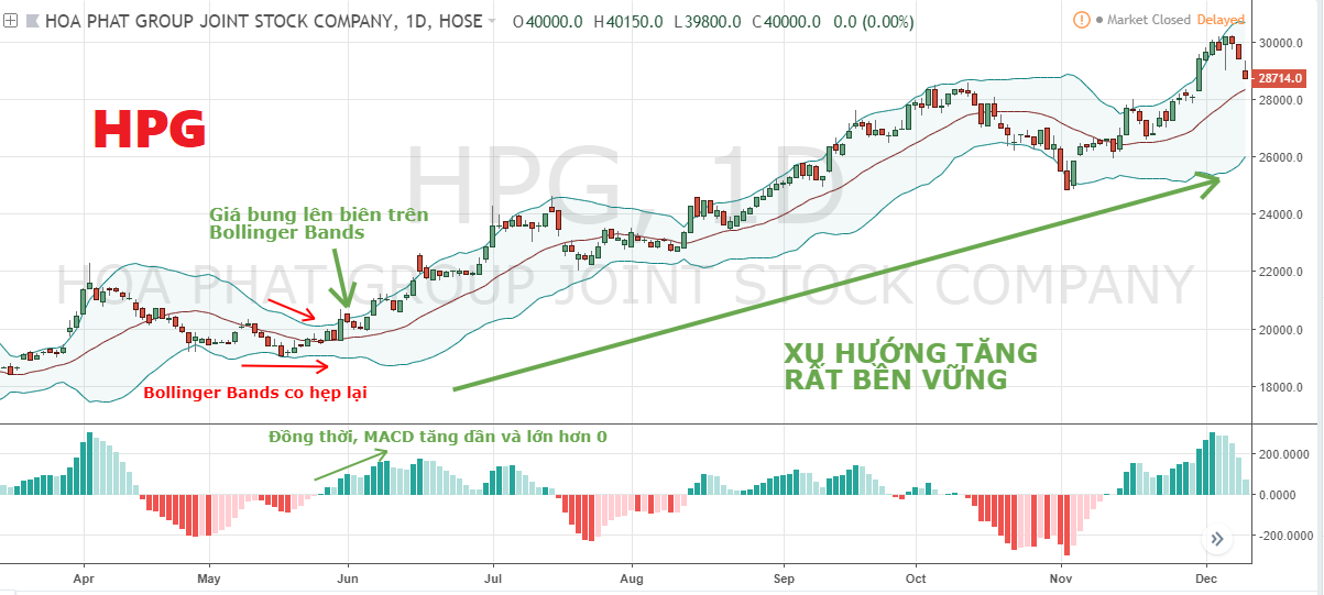 he-thong-giao-dich-ket-hop-bollinger-bands-va-macd-2.png