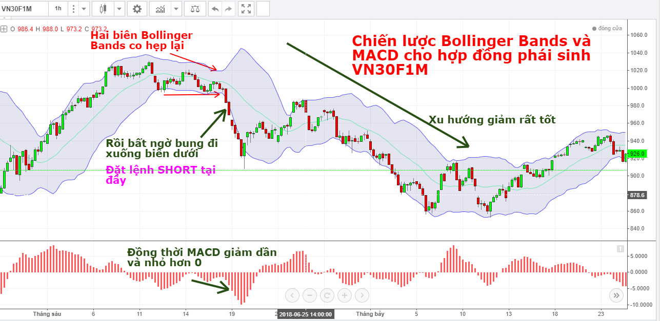 he-thong-giao-dich-ket-hop-bollinger-bands-va-macd-3.png