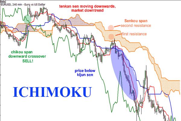 kakata-bo-loc-ichimoku-cho-amibroker-2.png