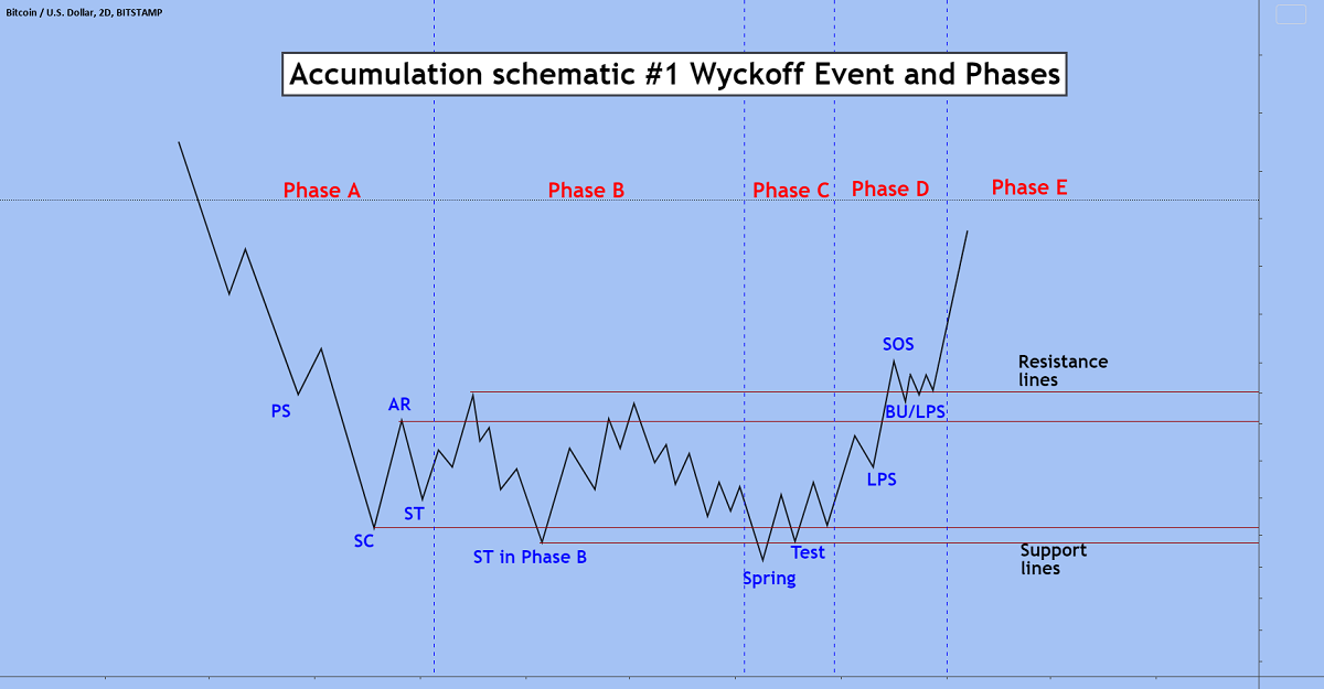kakata-phan-tich-co-phieu-theo-wyckoff-3.png