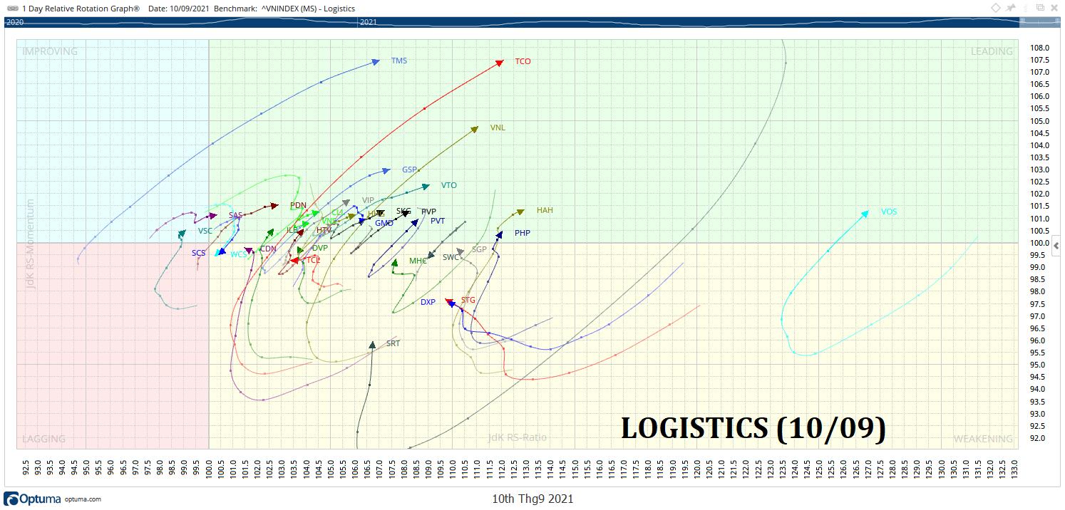 LOGISTICS -1-RRG-KAKATA-DAILY.png