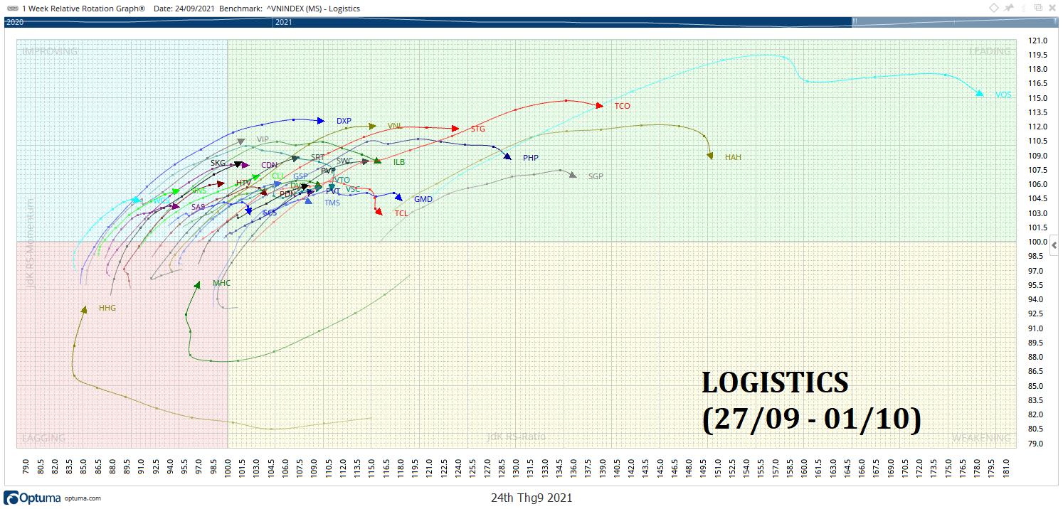 LOGISTICS-1-RRG-KAKATA-WEEKLY.png
