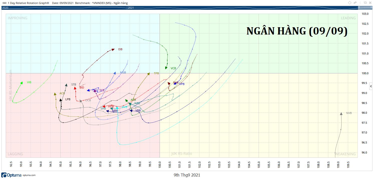 NGAN-HANG-rrg-chart-kakata-daily.png