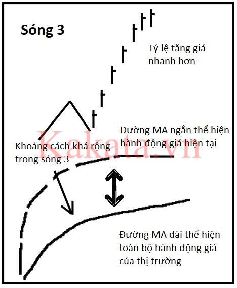 phuong-phap-dem-song-de-dang-hon-voi-cong-cu-elliott-oscillator-kakata-1.png