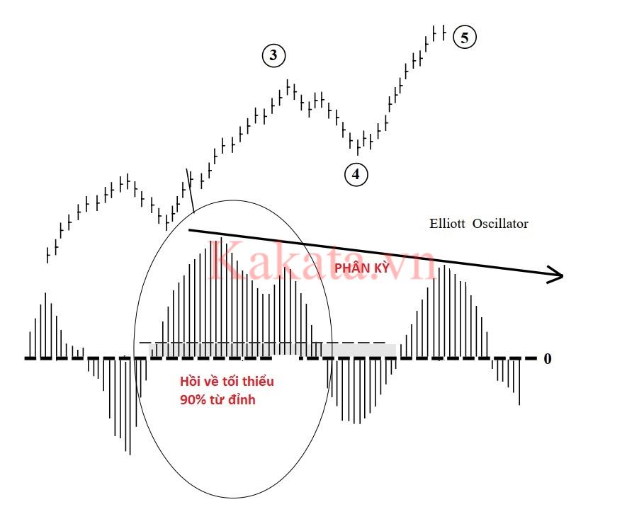 phuong-phap-dem-song-de-dang-hon-voi-cong-cu-elliott-oscillator-kakata-7.png