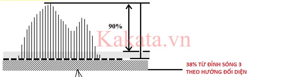 phuong-phap-dem-song-de-dang-hon-voi-cong-cu-elliott-oscillator-kakata-8.png