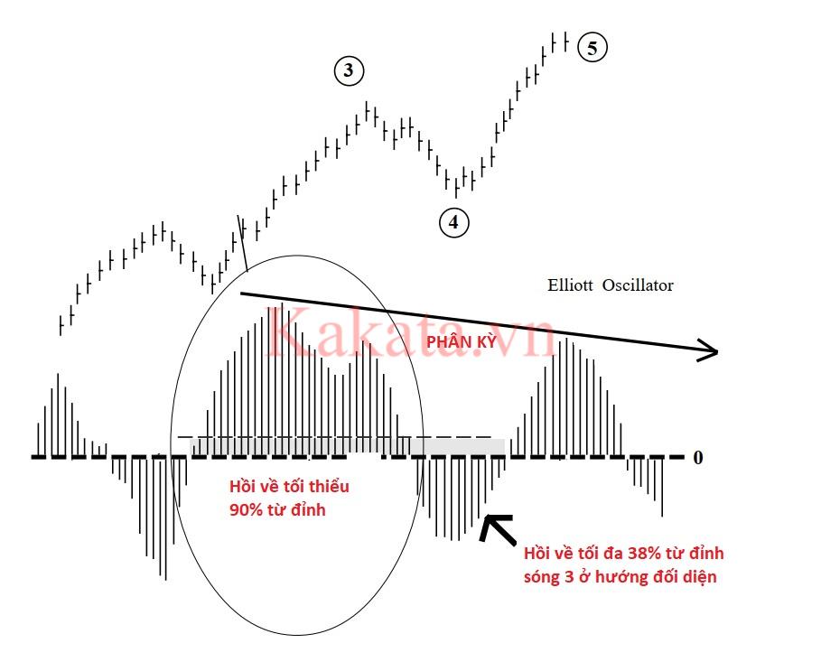 phuong-phap-dem-song-de-dang-hon-voi-cong-cu-elliott-oscillator-kakata-9.png