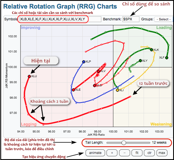 rrg-chart-bieu-do-luan-chuyen-dong-tien-giua-cac-nganh-phan-tich-lien-thi-truong-kakata-4.png